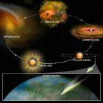 Η Κοσμική Χημεία αποκαλύπτει την κοσμική προέλευση της ζωής